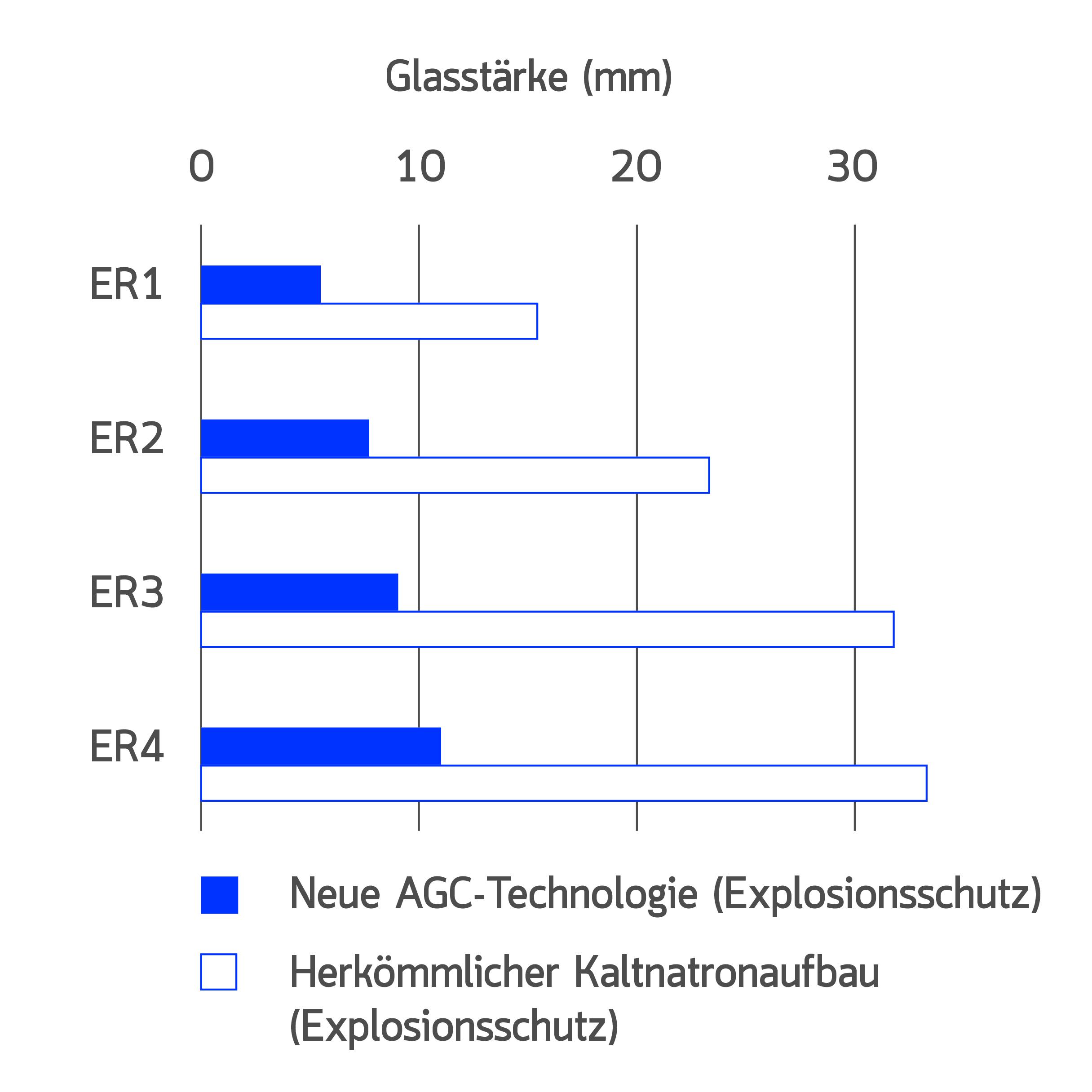 Vakuum-Isolierglas und  Explosionsschutz-Dünnglas
