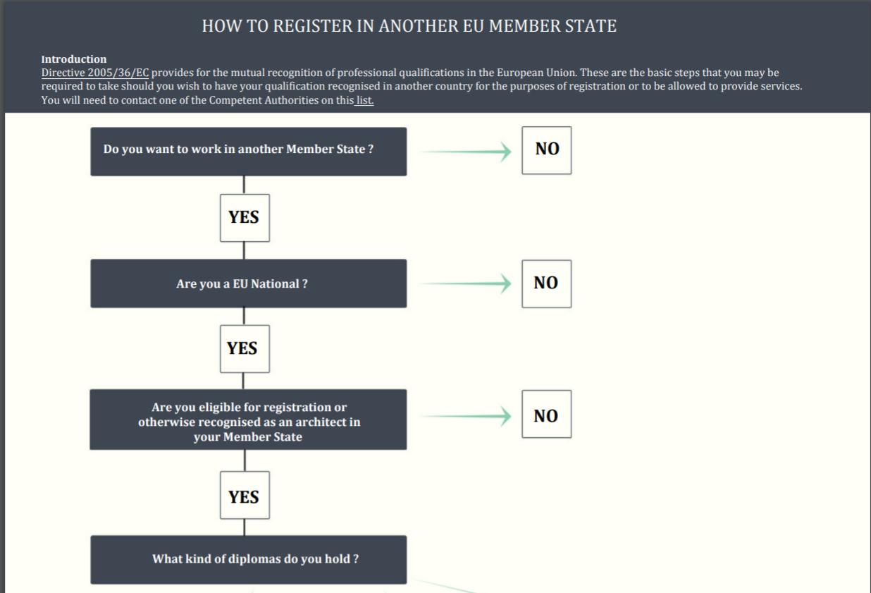 ACE Infografik zur Registrierung in EU-Ländern