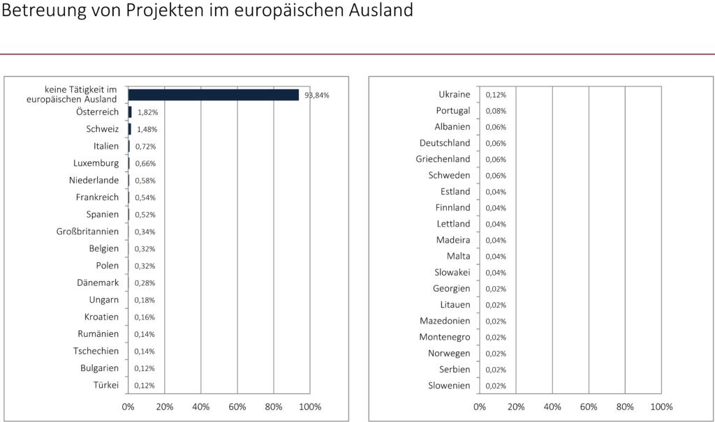 Betreuung von Projekten im europäischen Ausland